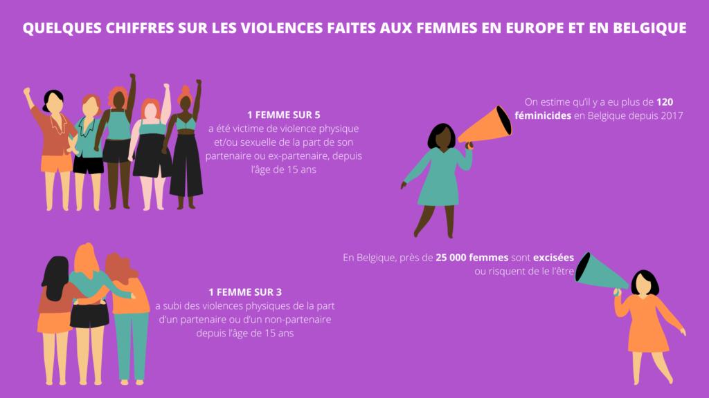 Chiffres sur les violences faites aux femmes en Europe et en Belgique :  1 femme sur 5 a été victime de violence physique et/ou sexuelle de la part de son partenaire ou ex-partenaire depuis l'âge de 15 ans. On estime qu'il y a eu plus de 120 féminicides en Belgique depuis 2017. 1 femme sur 3 a subi des violences physiques de la part d'un partenaire ou d'un non-partenaire depuis l'âge de 15 ans. En Belgique, près de 25000 femmes sont excisées ou risquent de l'être.